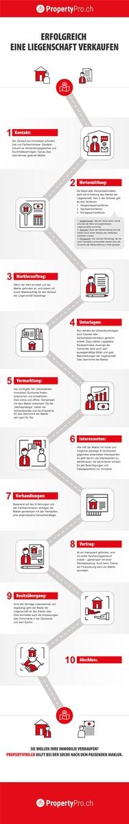 Infografik: Erfolgreich eine Liegenschaft verkaufen