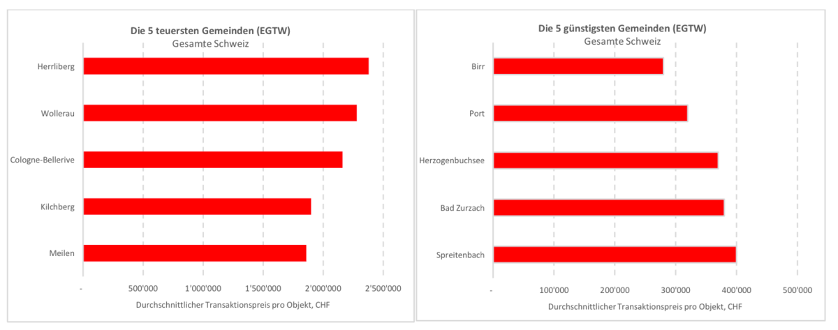 Grafik zu Eigentumswohnungspreisen pro Gemeinde