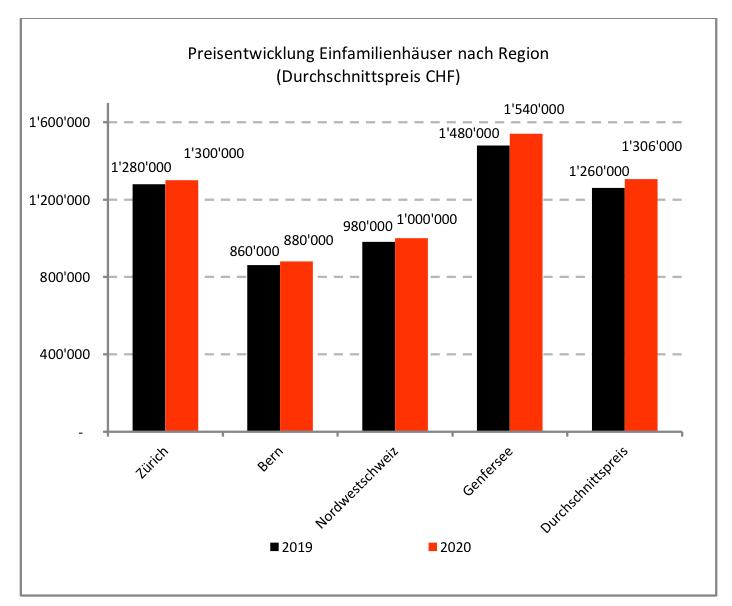 Preisentwicklung Einfamilienhäuser nach Region (Durchschnittspreis CHF) (Quelle: Swiss Real Estate Institute)